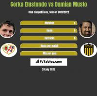 Gorka Elustondo vs Damian Musto h2h player stats