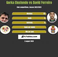 Gorka Elustondo vs David Ferreiro h2h player stats