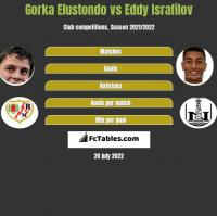 Gorka Elustondo vs Eddy Israfilov h2h player stats