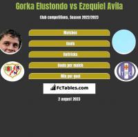 Gorka Elustondo vs Ezequiel Avila h2h player stats