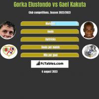 Gorka Elustondo vs Gael Kakuta h2h player stats
