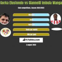Gorka Elustondo vs Giannelli Imbula Wanga h2h player stats