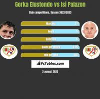 Gorka Elustondo vs Isi Palazon h2h player stats