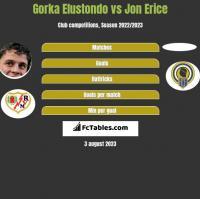 Gorka Elustondo vs Jon Erice h2h player stats