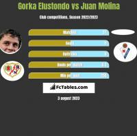 Gorka Elustondo vs Juan Molina h2h player stats