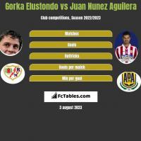 Gorka Elustondo vs Juan Nunez Aguilera h2h player stats