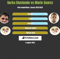 Gorka Elustondo vs Mario Suarez h2h player stats