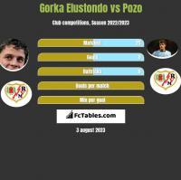 Gorka Elustondo vs Pozo h2h player stats