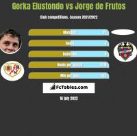 Gorka Elustondo vs Jorge de Frutos h2h player stats
