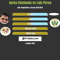 Gorka Elustondo vs Luis Perea h2h player stats