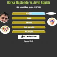 Gorka Elustondo vs Arvin Appiah h2h player stats
