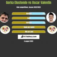 Gorka Elustondo vs Oscar Valentin h2h player stats