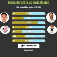 Gorka Guruzeta vs Borja Baston h2h player stats