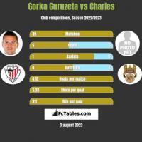 Gorka Guruzeta vs Charles h2h player stats