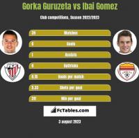 Gorka Guruzeta vs Ibai Gomez h2h player stats