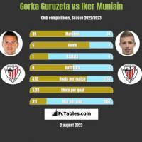 Gorka Guruzeta vs Iker Muniain h2h player stats