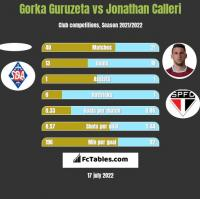 Gorka Guruzeta vs Jonathan Calleri h2h player stats