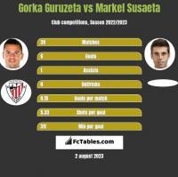Gorka Guruzeta vs Markel Susaeta h2h player stats