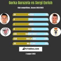 Gorka Guruzeta vs Sergi Enrich h2h player stats
