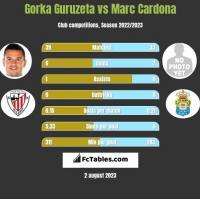 Gorka Guruzeta vs Marc Cardona h2h player stats