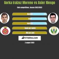 Gorka Iraizoz Moreno vs Asier Riesgo h2h player stats