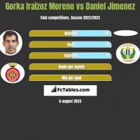 Gorka Iraizoz Moreno vs Daniel Jimenez h2h player stats