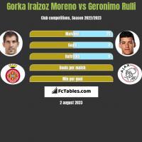 Gorka Iraizoz Moreno vs Geronimo Rulli h2h player stats