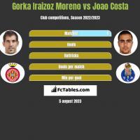 Gorka Iraizoz Moreno vs Joao Costa h2h player stats