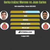 Gorka Iraizoz Moreno vs Juan Carlos h2h player stats