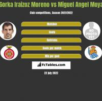 Gorka Iraizoz Moreno vs Miguel Moya h2h player stats