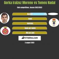 Gorka Iraizoz Moreno vs Tomeu Nadal h2h player stats