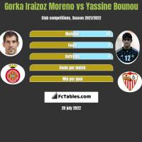 Gorka Iraizoz Moreno vs Yassine Bounou h2h player stats