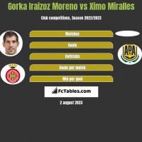 Gorka Iraizoz Moreno vs Ximo Miralles h2h player stats