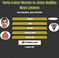 Gorka Iraizoz Moreno vs Jesus Regillos Moya Limones h2h player stats