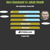 Goro Kawanami vs Jakub Słowik h2h player stats