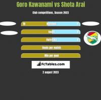 Goro Kawanami vs Shota Arai h2h player stats