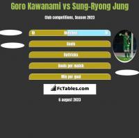 Goro Kawanami vs Sung-Ryong Jung h2h player stats