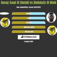 Gosay Saad Al Shelali vs Abdulaziz Al Bishi h2h player stats