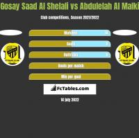 Gosay Saad Al Shelali vs Abdulelah Al Malki h2h player stats