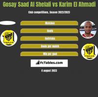 Gosay Saad Al Shelali vs Karim El Ahmadi h2h player stats