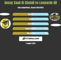 Gosay Saad Al Shelali vs Leonardo Gil h2h player stats