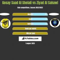 Gosay Saad Al Shelali vs Ziyad Al Sahawi h2h player stats