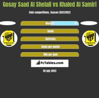 Gosay Saad Al Shelali vs Khaled Al Samiri h2h player stats