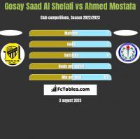 Gosay Saad Al Shelali vs Ahmed Mostafa h2h player stats