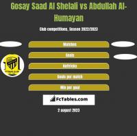 Gosay Saad Al Shelali vs Abdullah Al-Humayan h2h player stats