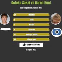 Gotoku Sakai vs Aaron Hunt h2h player stats