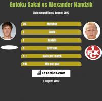 Gotoku Sakai vs Alexander Nandzik h2h player stats
