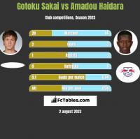 Gotoku Sakai vs Amadou Haidara h2h player stats