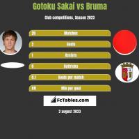 Gotoku Sakai vs Bruma h2h player stats