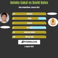 Gotoku Sakai vs David Bates h2h player stats